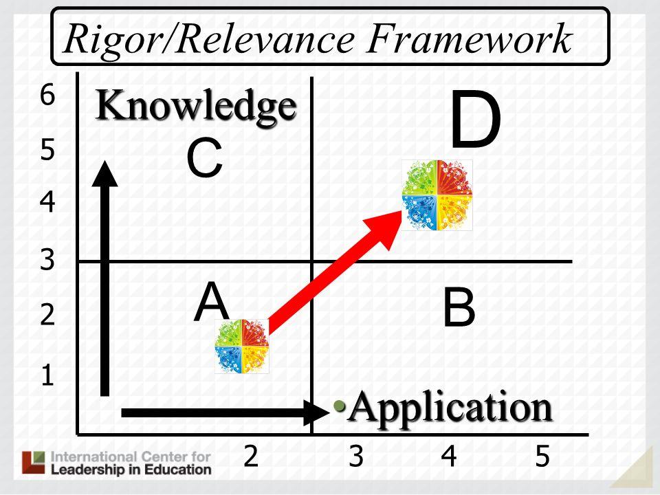 D C A B Rigor/Relevance Framework Knowledge Application 6 5 4 3 2 1 2