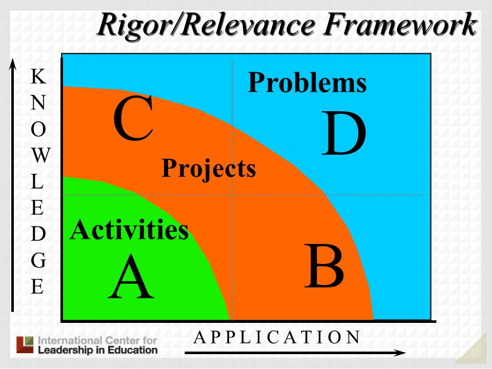 C D B A Rigor/Relevance Framework Problems Activities Projects