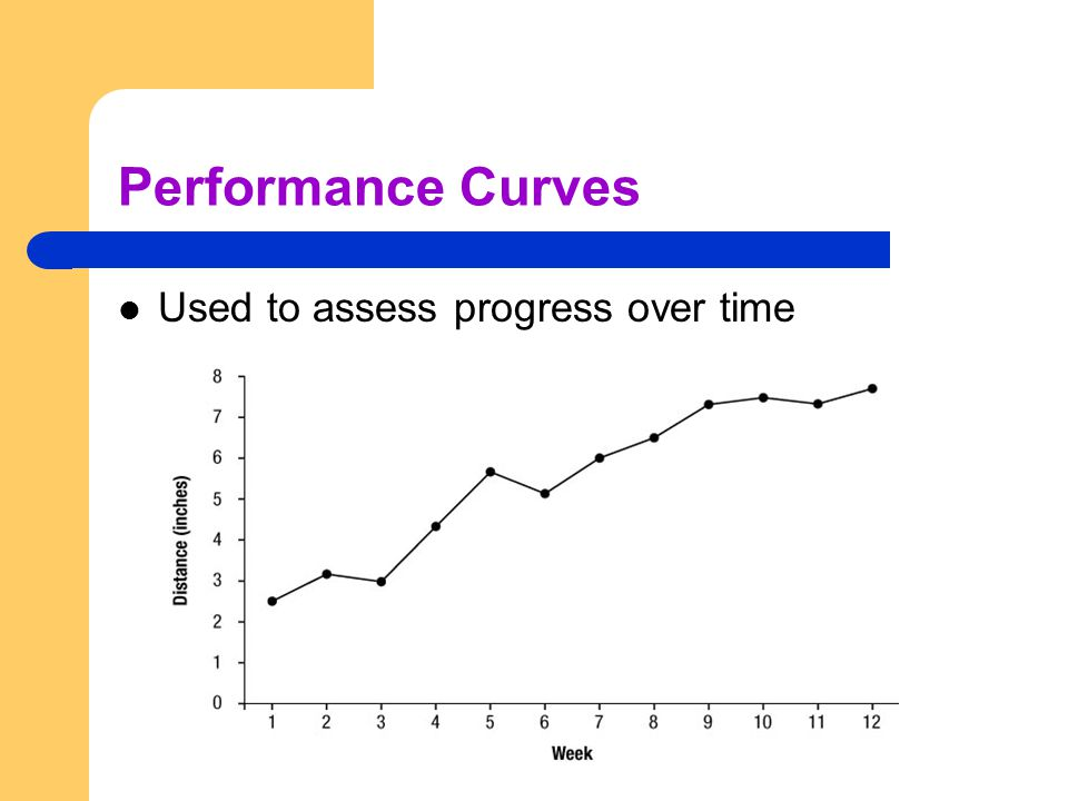 Performance Curves Used to assess progress over time