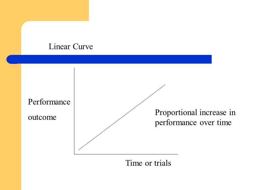 Linear Curve Performance outcome Proportional increase in performance over time Time or trials