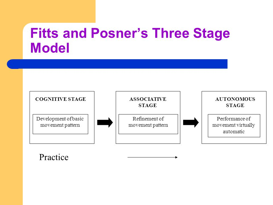 Fitt's and Posner's Phases of Learning