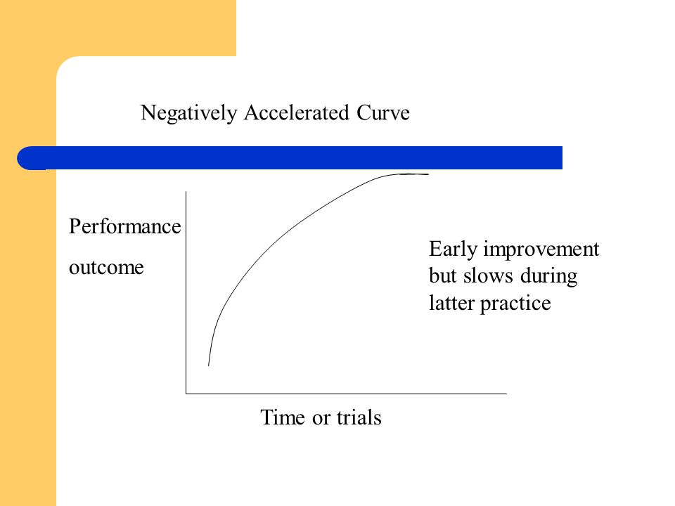 Negatively Accelerated Curve