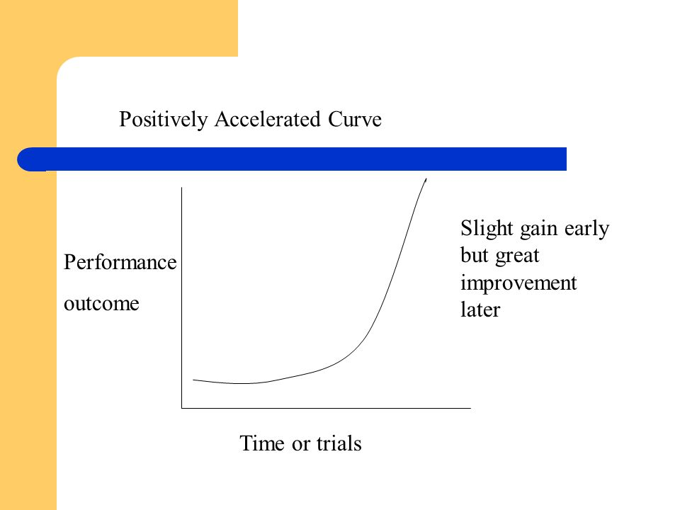 Positively Accelerated Curve