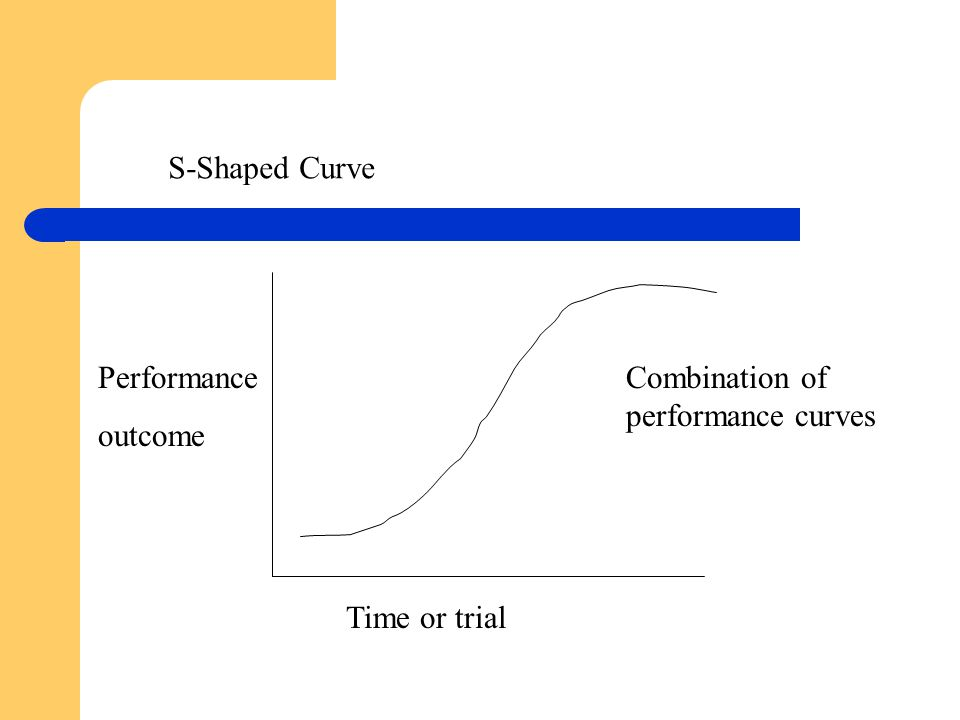 S-Shaped Curve Performance outcome Combination of performance curves Time or trial