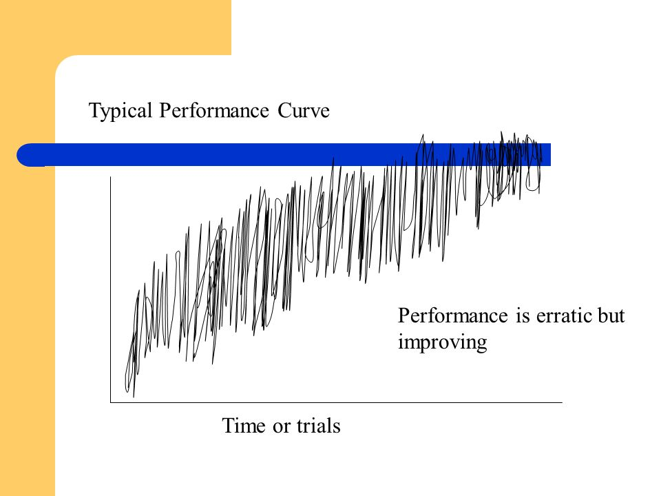 Typical Performance Curve
