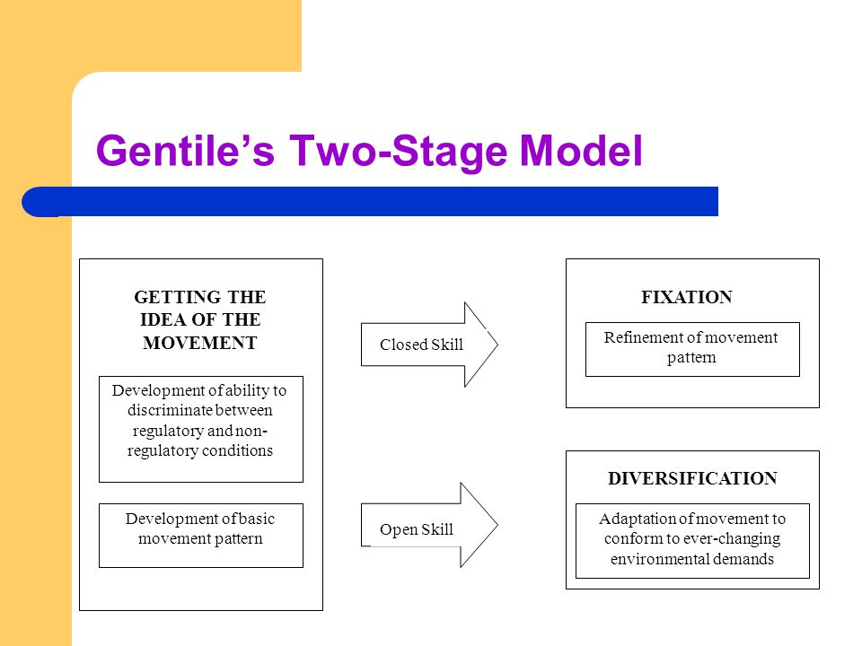 Gentile's Two-Stage Model