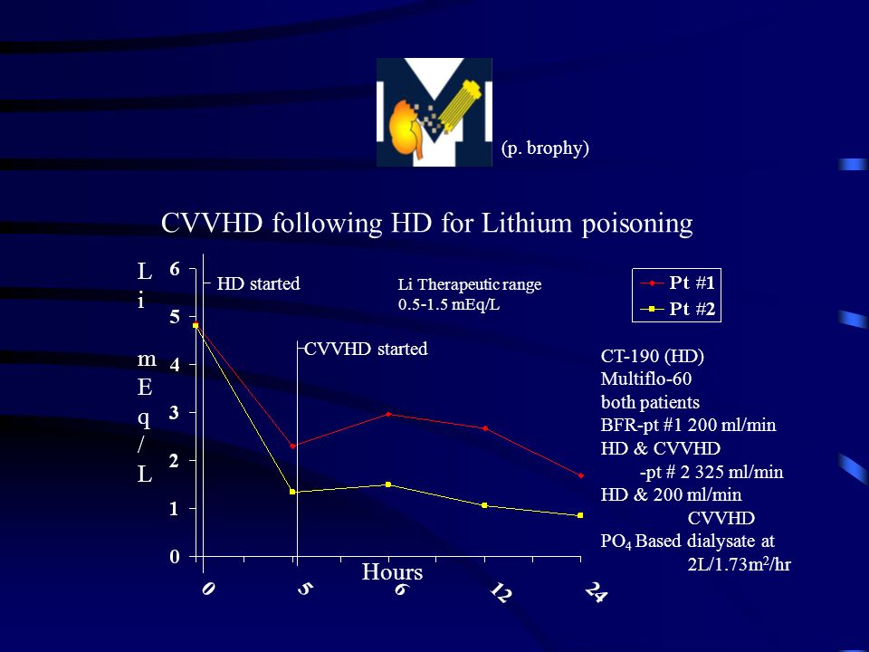 CVVHD following HD for Lithium poisoning
