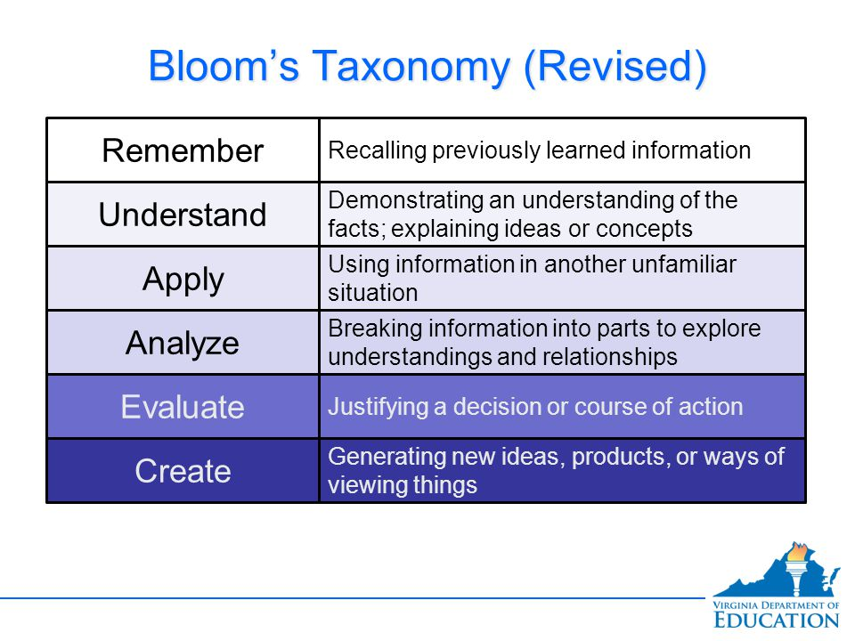 Bloom's Taxonomy (Revised)