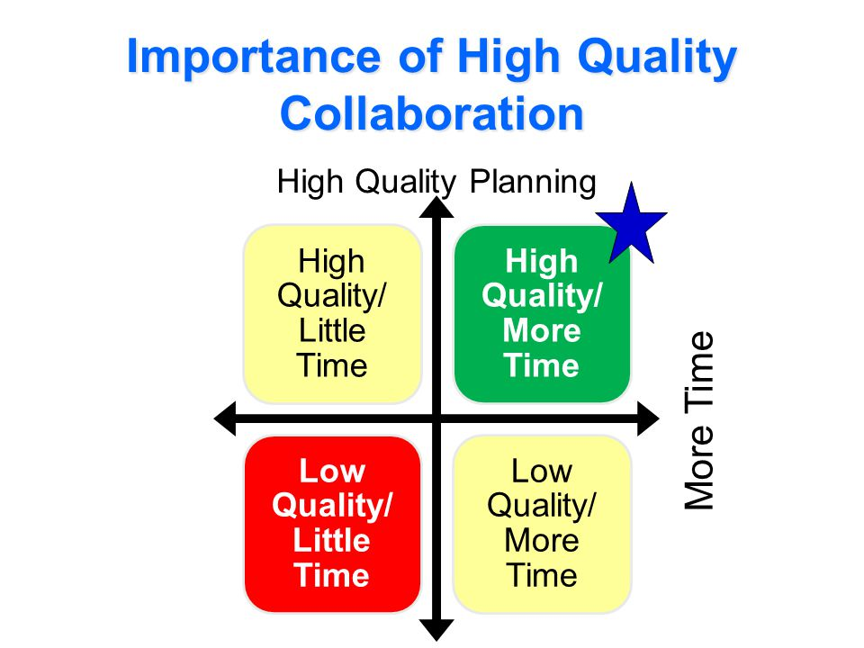 Importance of High Quality Collaboration