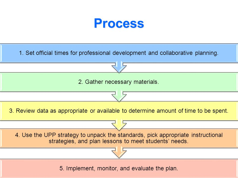 Process 1. Set official times for professional development and collaborative planning. 2. Gather necessary materials.