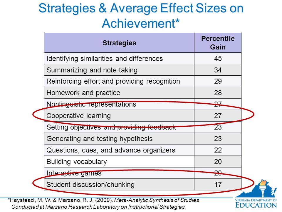 Strategies & Average Effect Sizes on Achievement*