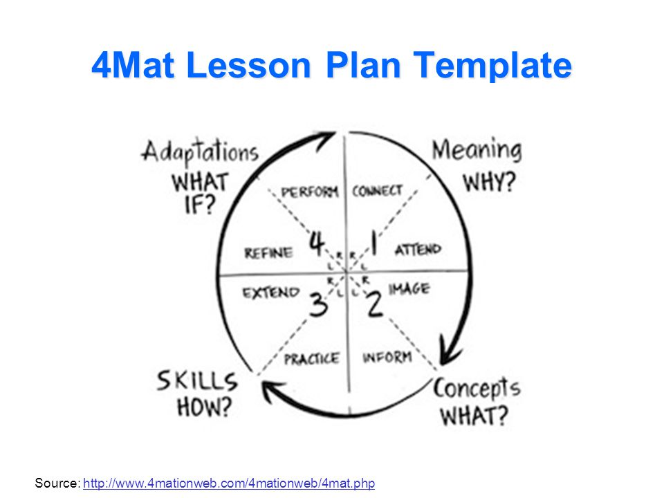 4Mat Lesson Plan Template