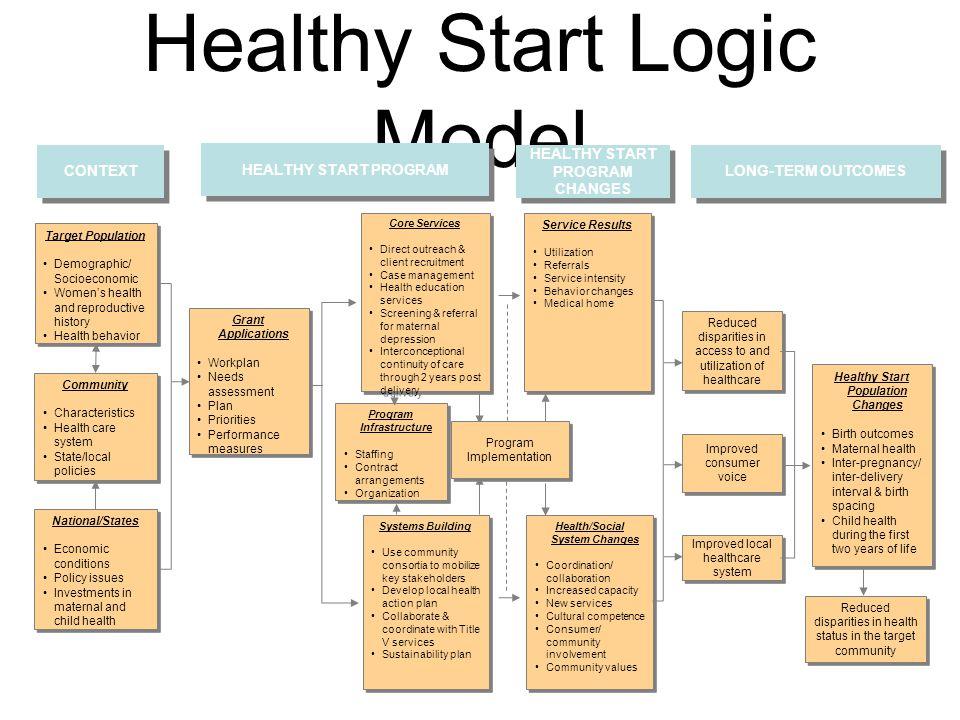 Healthy Start Logic Model