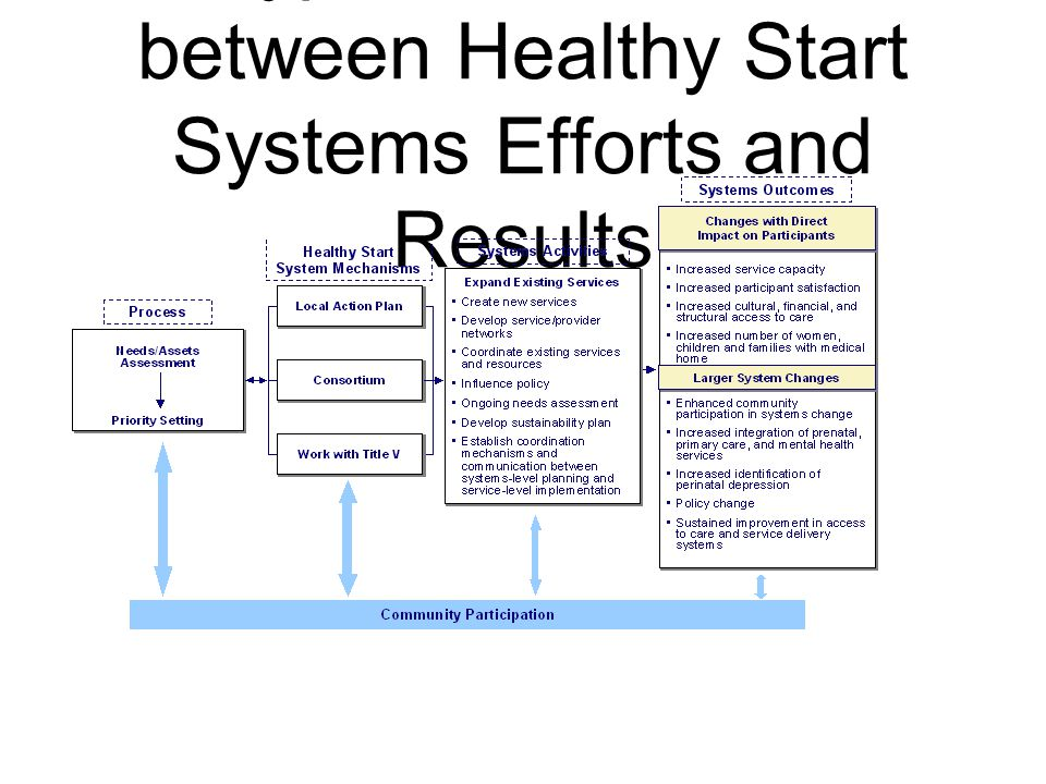 Hypothesized Link between Healthy Start Systems Efforts and Results