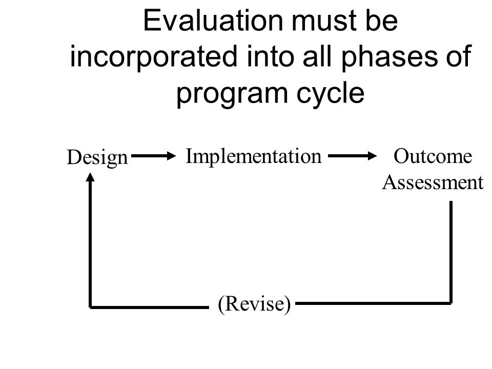 Evaluation must be incorporated into all phases of program cycle
