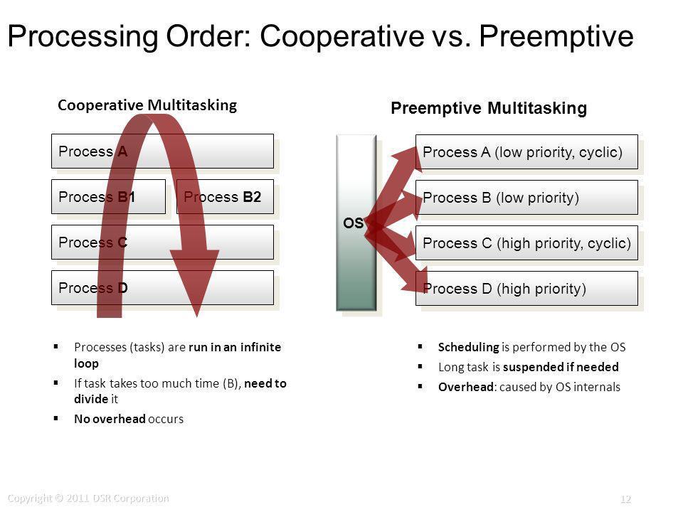Processing Order: Cooperative vs. Preemptive