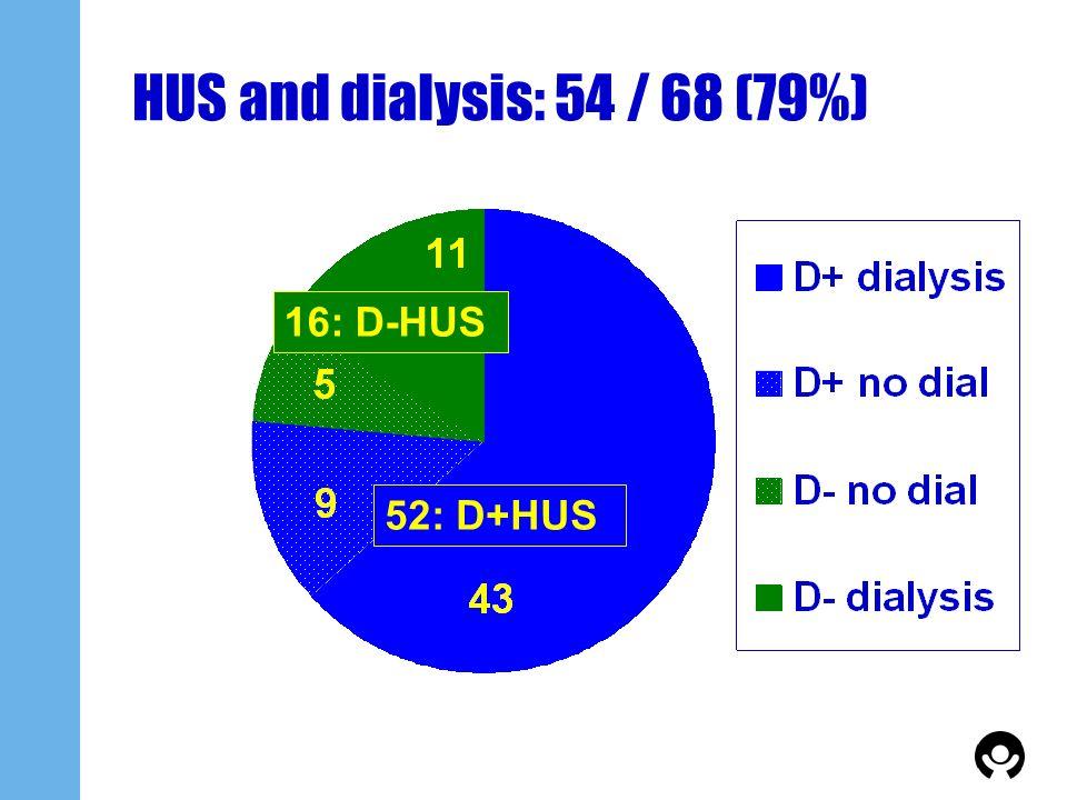 HUS and dialysis: 54 / 68 (79%) 16: D-HUS 52: D+HUS