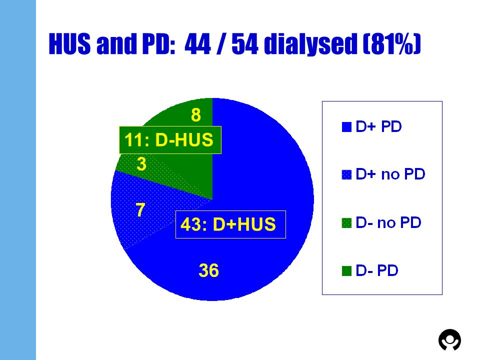HUS and PD: 44 / 54 dialysed (81%)