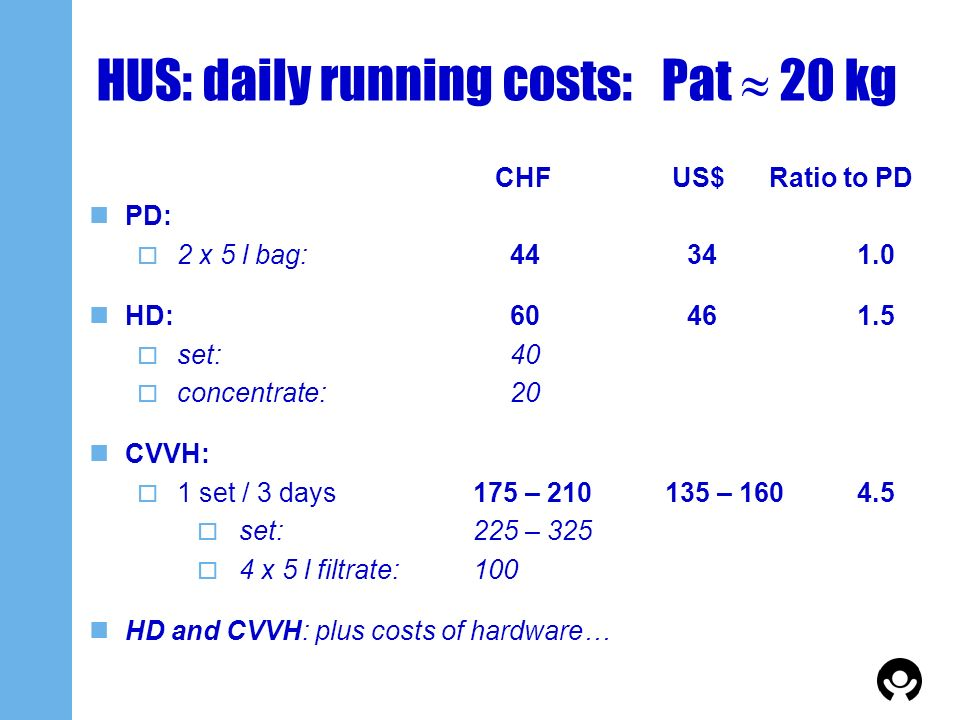 HUS: daily running costs: Pat  20 kg