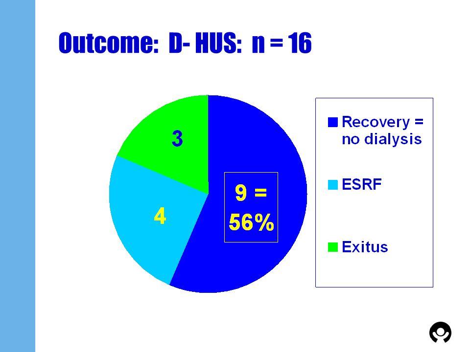 Outcome: D- HUS: n = 16