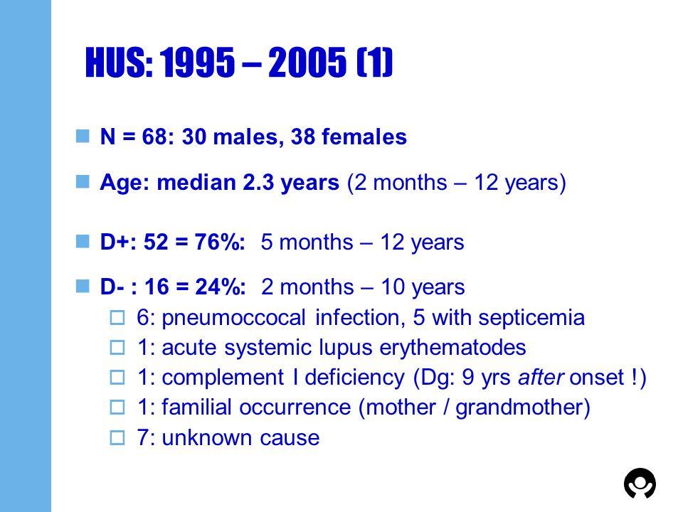 HUS: 1995 – 2005 (1) N = 68: 30 males, 38 females