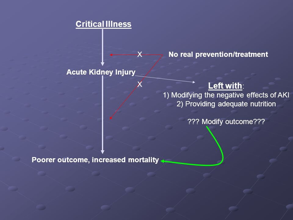 No real prevention/treatment Poorer outcome, increased mortality