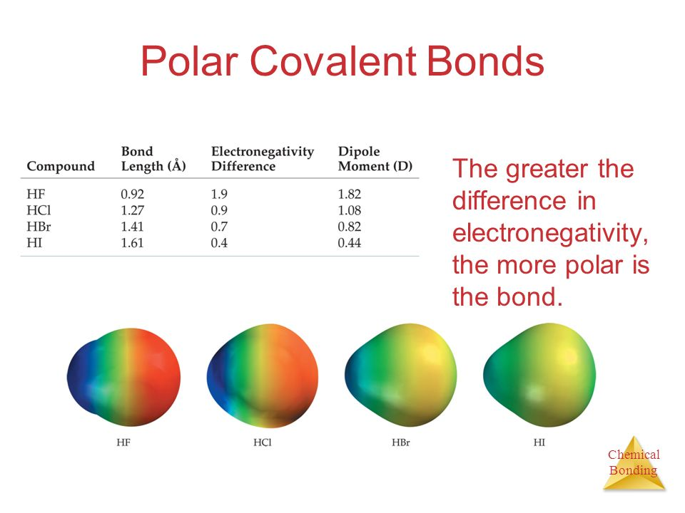 Polar Covalent Bonds The greater the difference in electronegativity, the more polar is the bond.