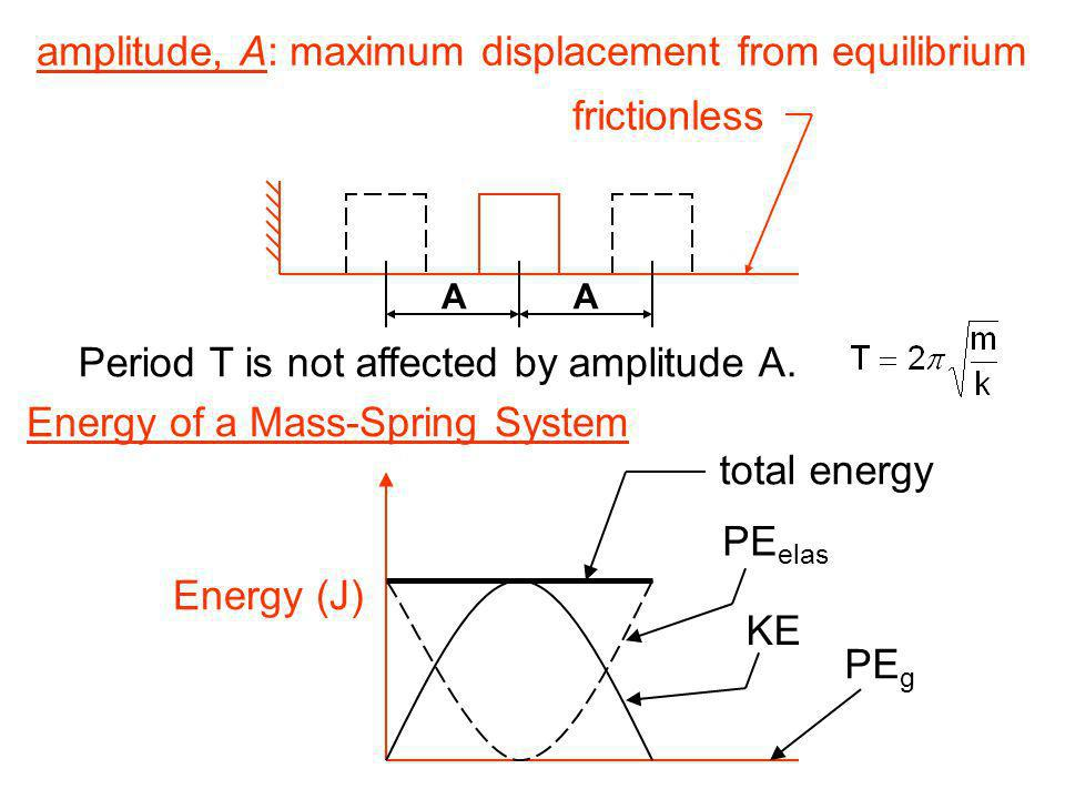 Period T is not affected by amplitude A.
