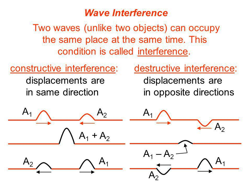 Two waves (unlike two objects) can occupy