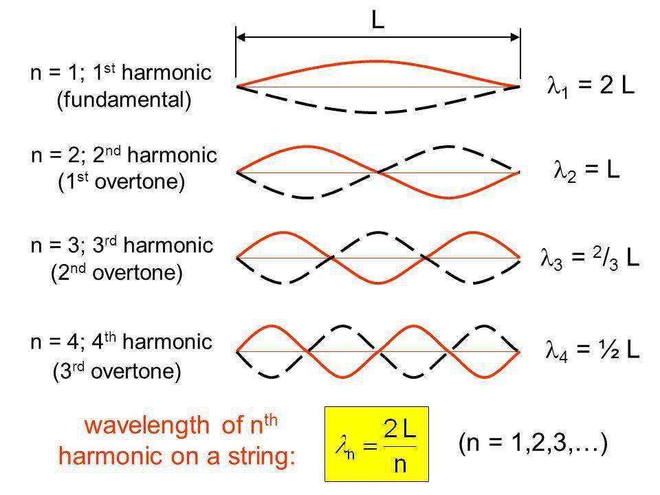 L l1 = 2 L l2 = L l3 = 2/3 L l4 = ½ L wavelength of nth