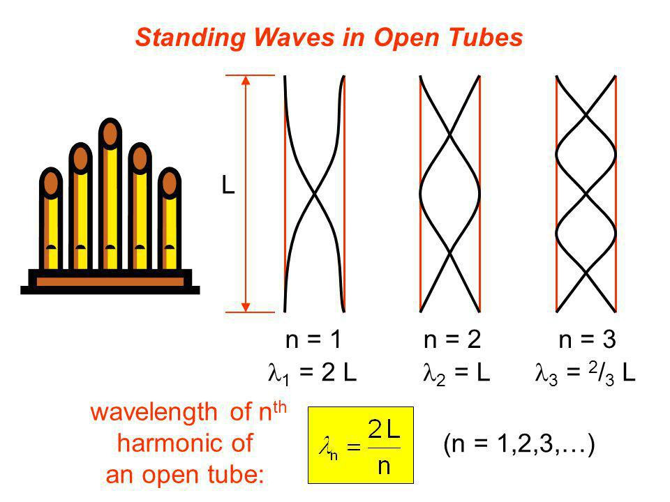 Standing Waves in Open Tubes