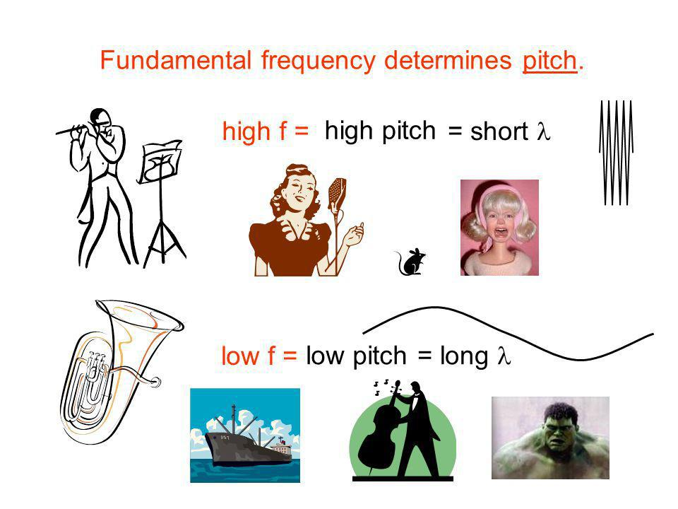 Fundamental frequency determines pitch.