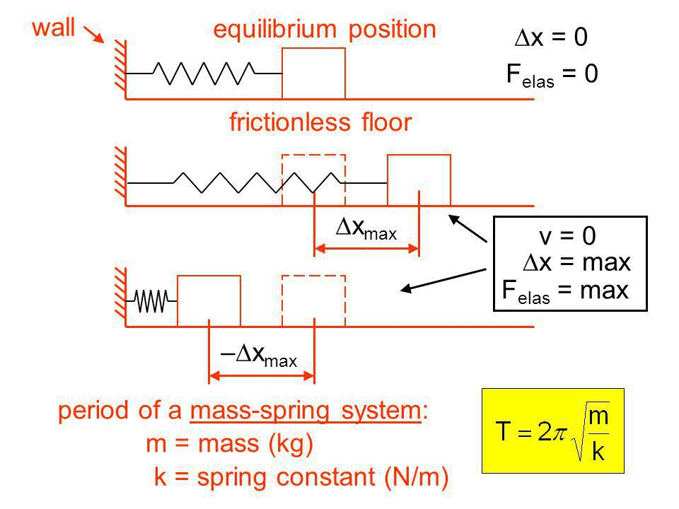 wall equilibrium position. frictionless floor. Dx = 0. Felas = 0. Dxmax. v = 0. Dx = max. Felas = max.