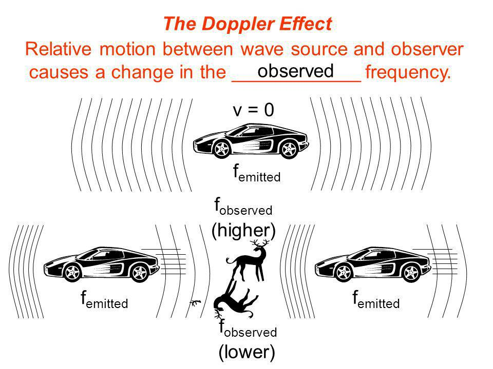 Relative motion between wave source and observer