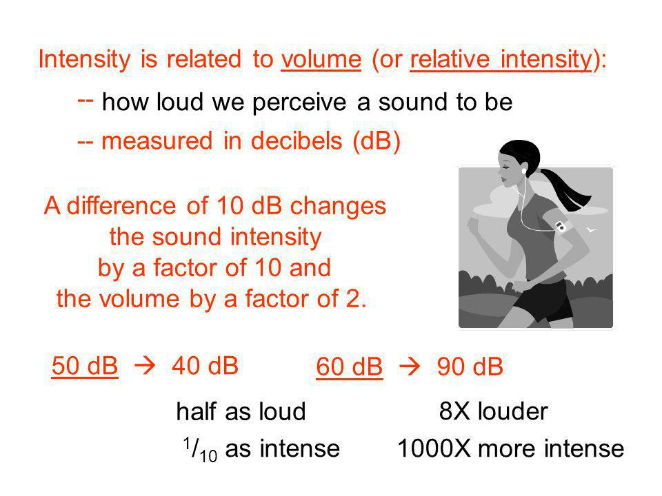Intensity is related to volume (or relative intensity):