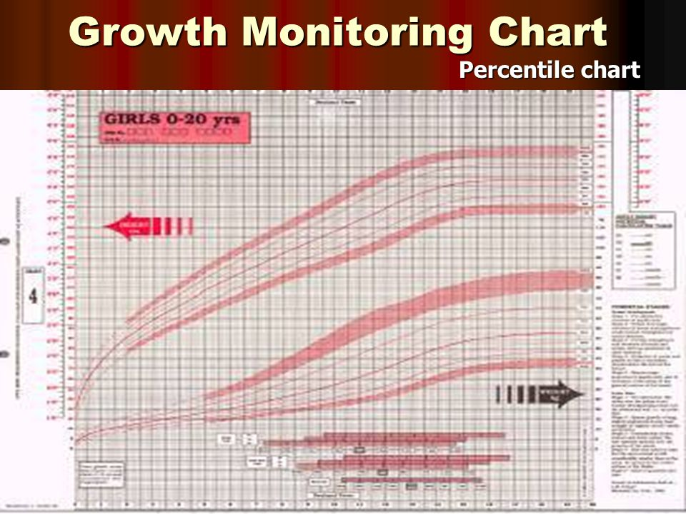 Growth Monitoring Chart