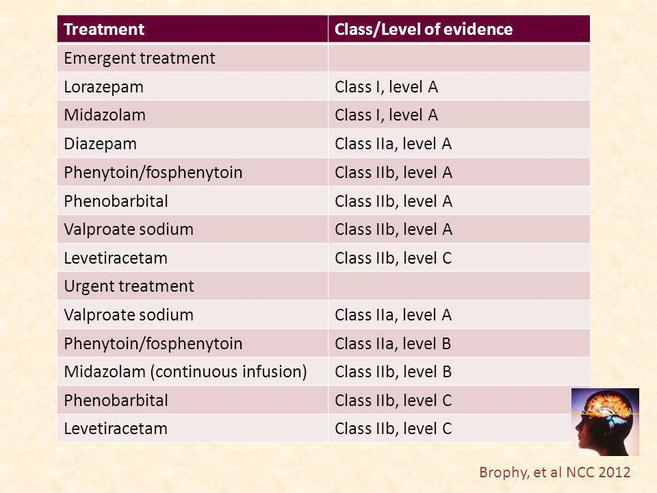 Class/Level of evidence Emergent treatment Lorazepam Class I, level A