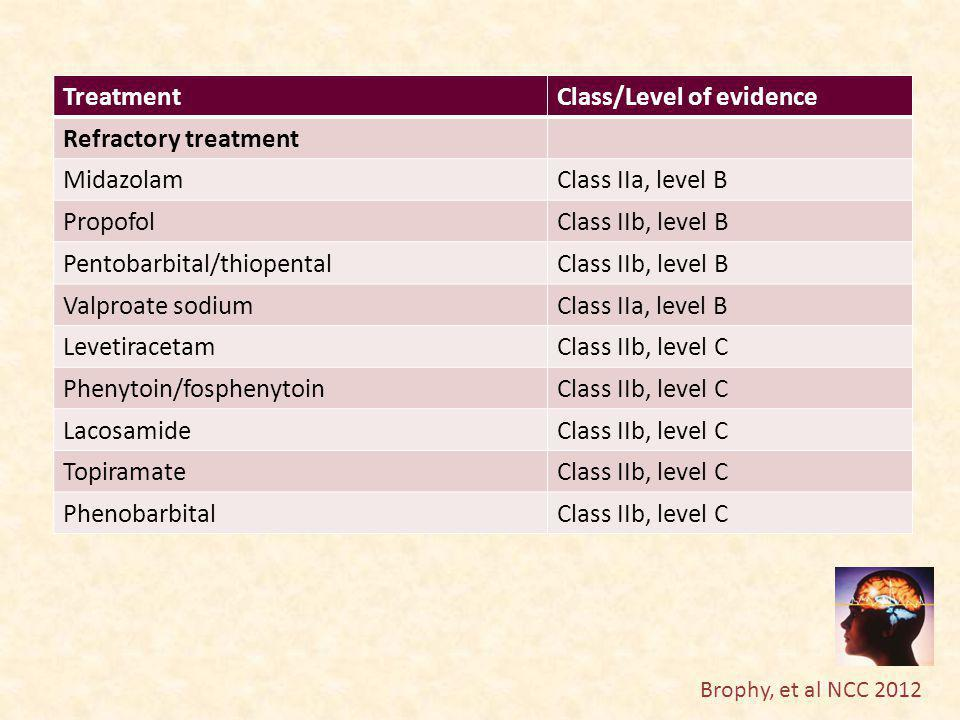 Class/Level of evidence Refractory treatment Midazolam