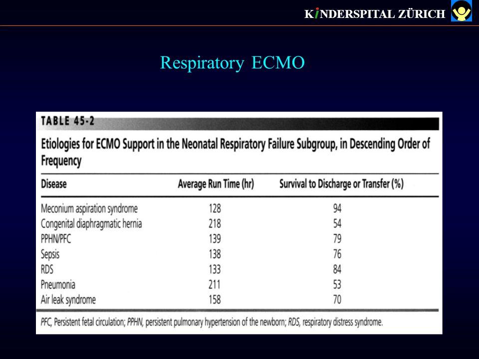 K NDERSPITAL ZÜRICH Respiratory ECMO
