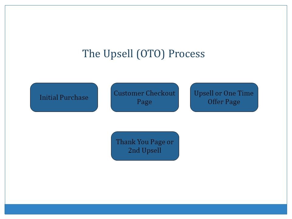The Upsell (OTO) Process
