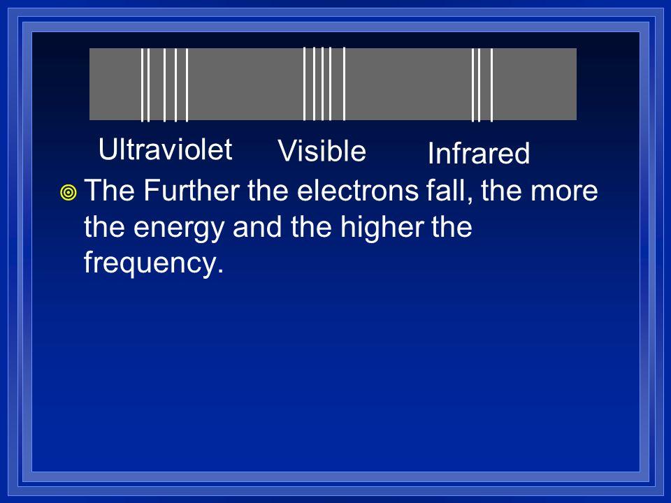 Ultraviolet Visible. Infrared.