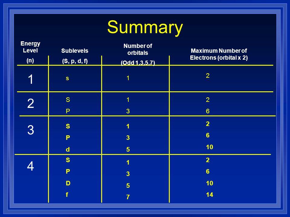 Maximum Number of Electrons (orbital x 2)