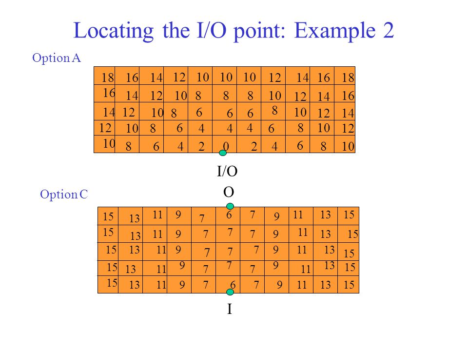 Locating the I/O point: Example 2