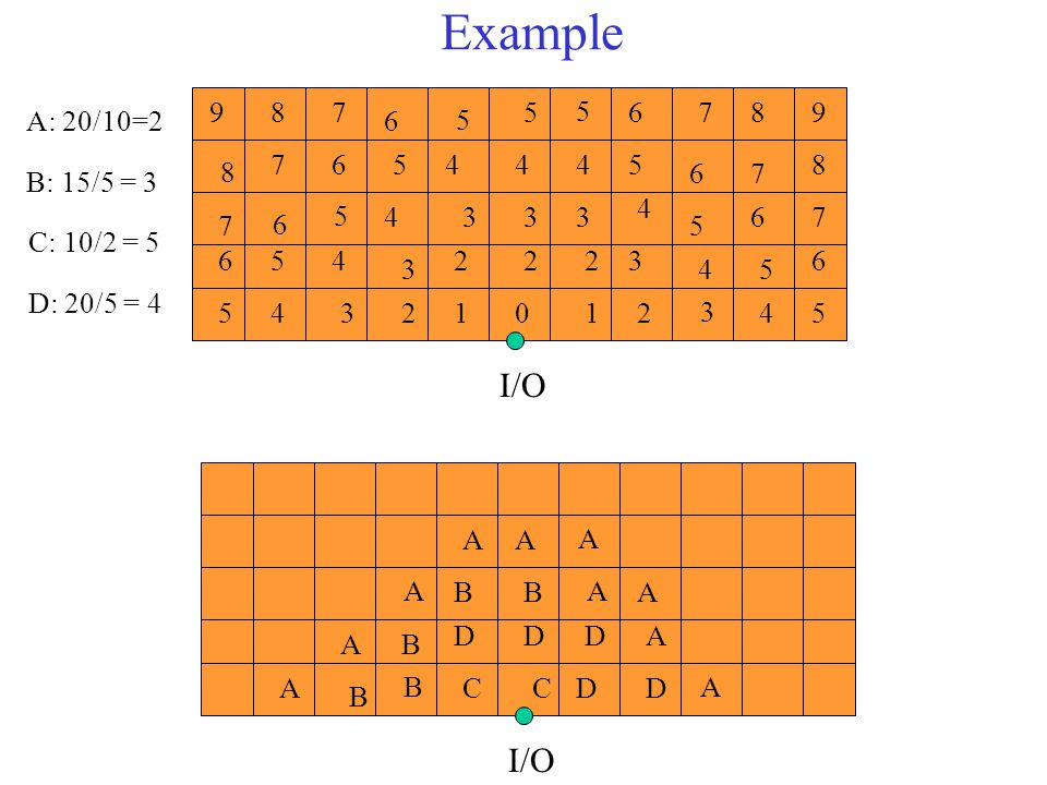 Example I/O I/O 1 2 3 4 5 6 7 8 9 A: 20/10=2 B: 15/5 = 3 C: 10/2 = 5