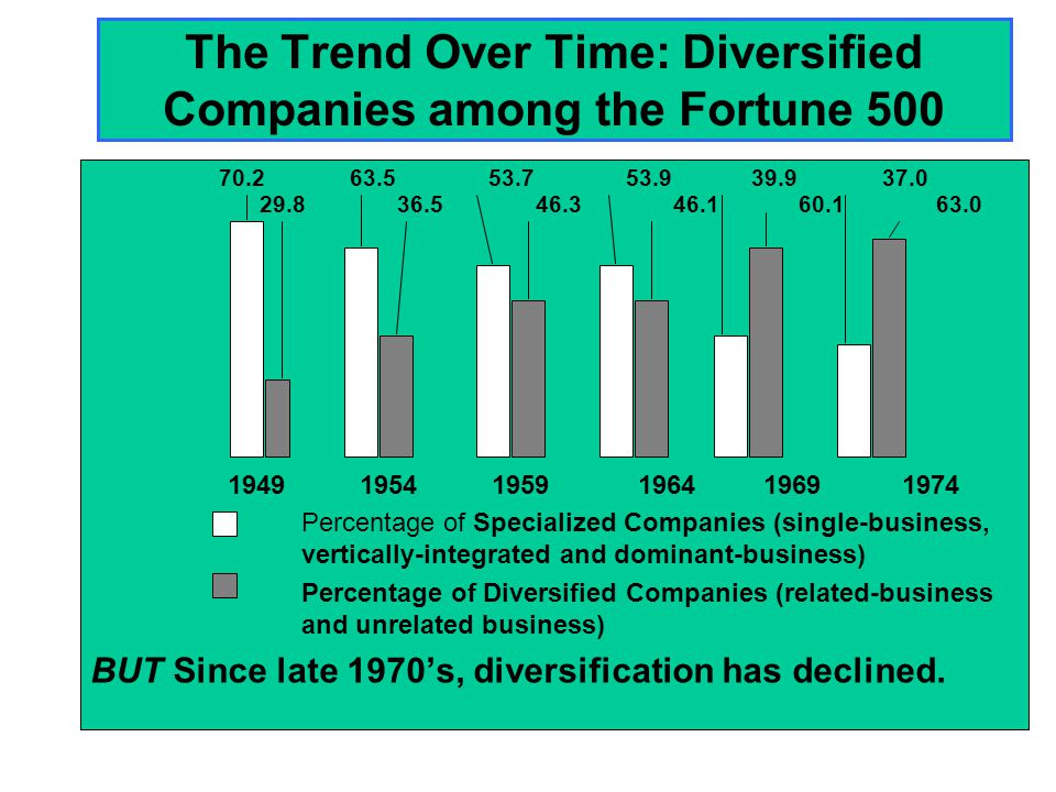 The Trend Over Time: Diversified Companies among the Fortune 500