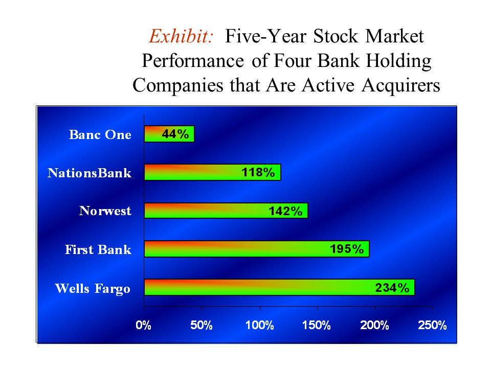 Exhibit: Five-Year Stock Market Performance of Four Bank Holding Companies that Are Active Acquirers