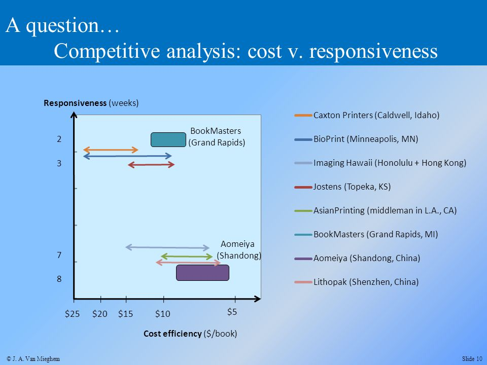 A question… Competitive analysis: cost v. responsiveness