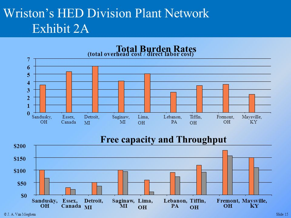 Wriston's HED Division Plant Network Exhibit 2A