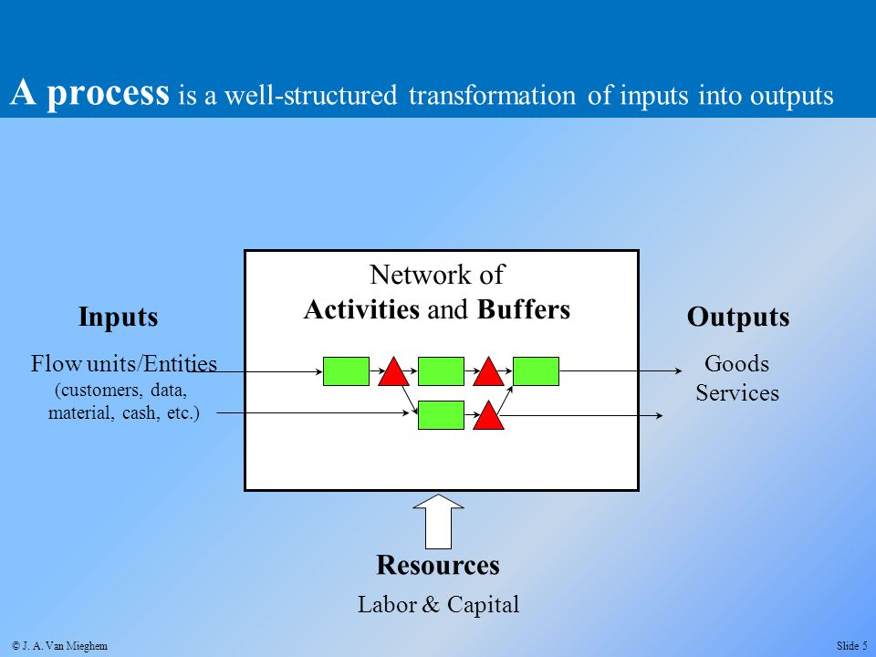 A process is a well-structured transformation of inputs into outputs