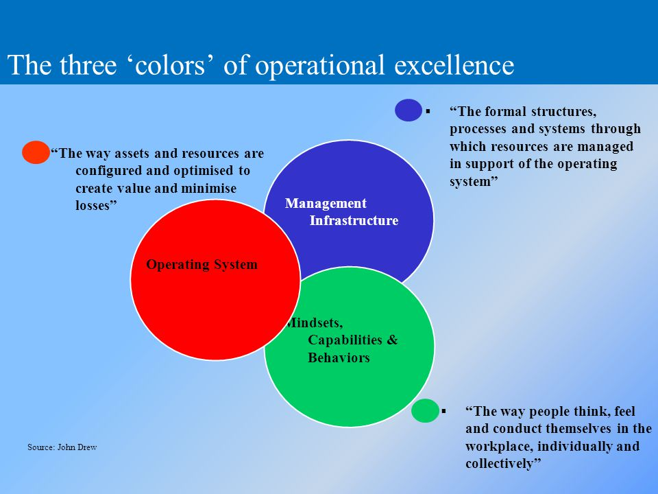 The three 'colors' of operational excellence